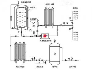 集中供气系统9
